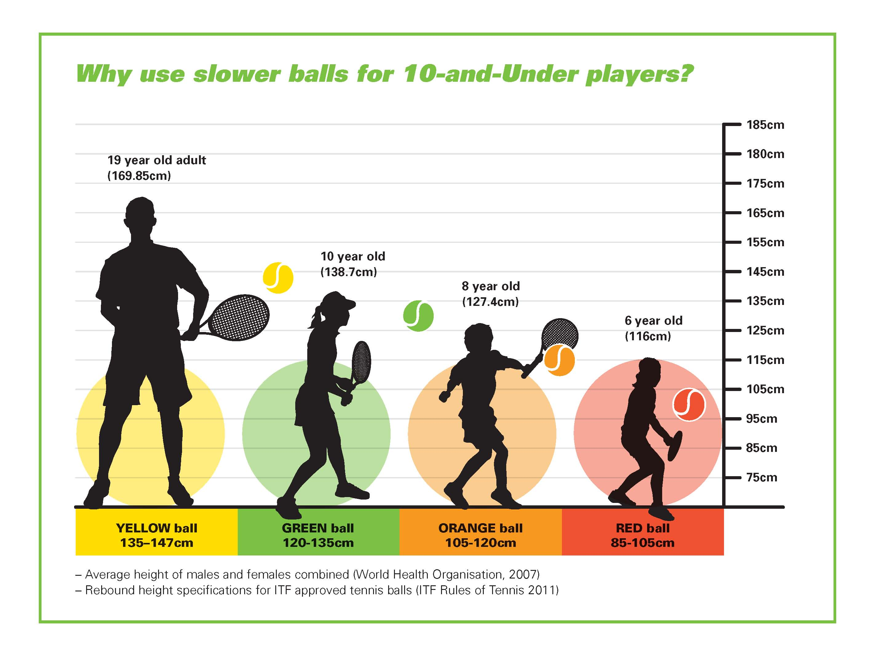 Why use slower balls for 10-and-Under players